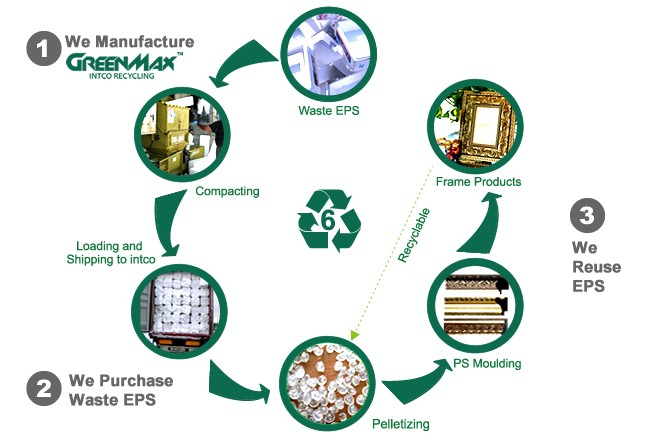 The Benefits Of Eps Recycling Intco Greenmax Recycling
